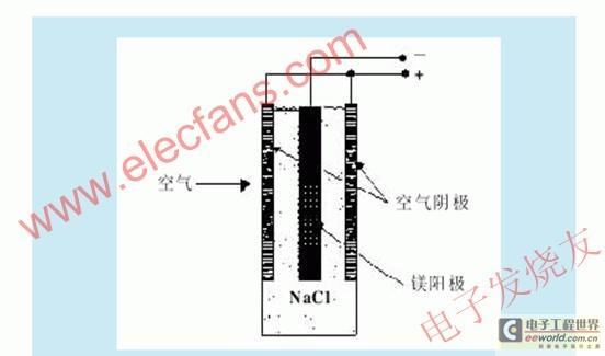 镁燃料电池原理研究